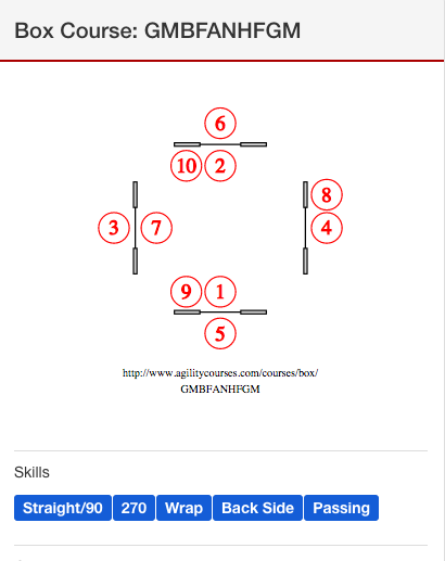 Course diagram showing skills tags